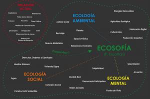 Esquema de Las Tres Ecologías (http://goo.gl/pxOmdr)