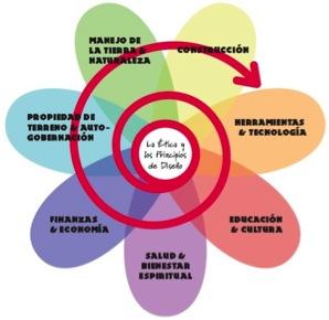 Flor de la permacultura (http://goo.gl/5veAaP)